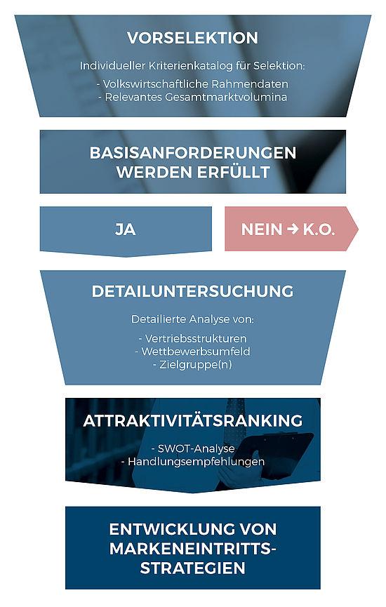 Unternehmensberatung mit Konzept für die Zukunf