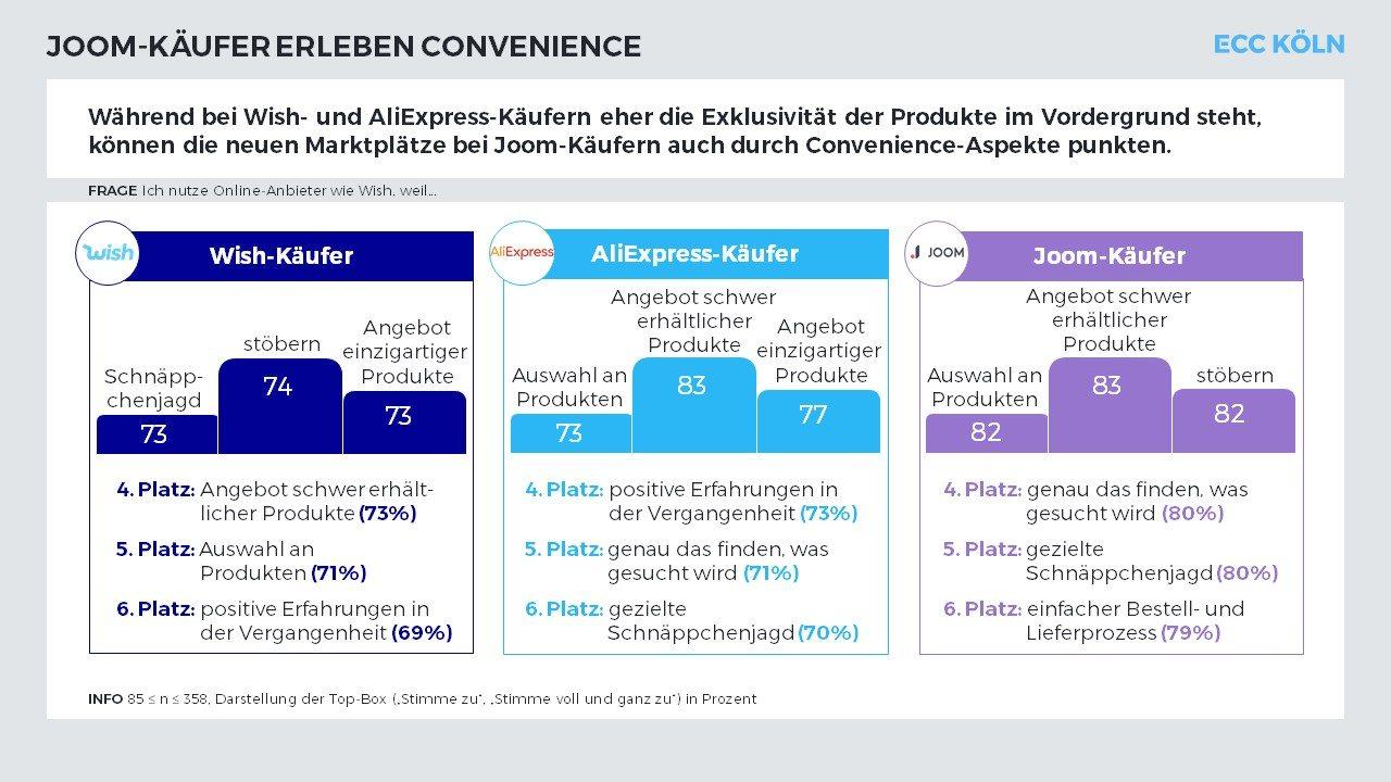 E-Commerce - Studie des ECC KÖLN zeigt: Neue Marktplätze wie Wish, AliExpress und Joom haben sich mittlerweile im Relevant Set deutscher Konsument*innen positioniert.