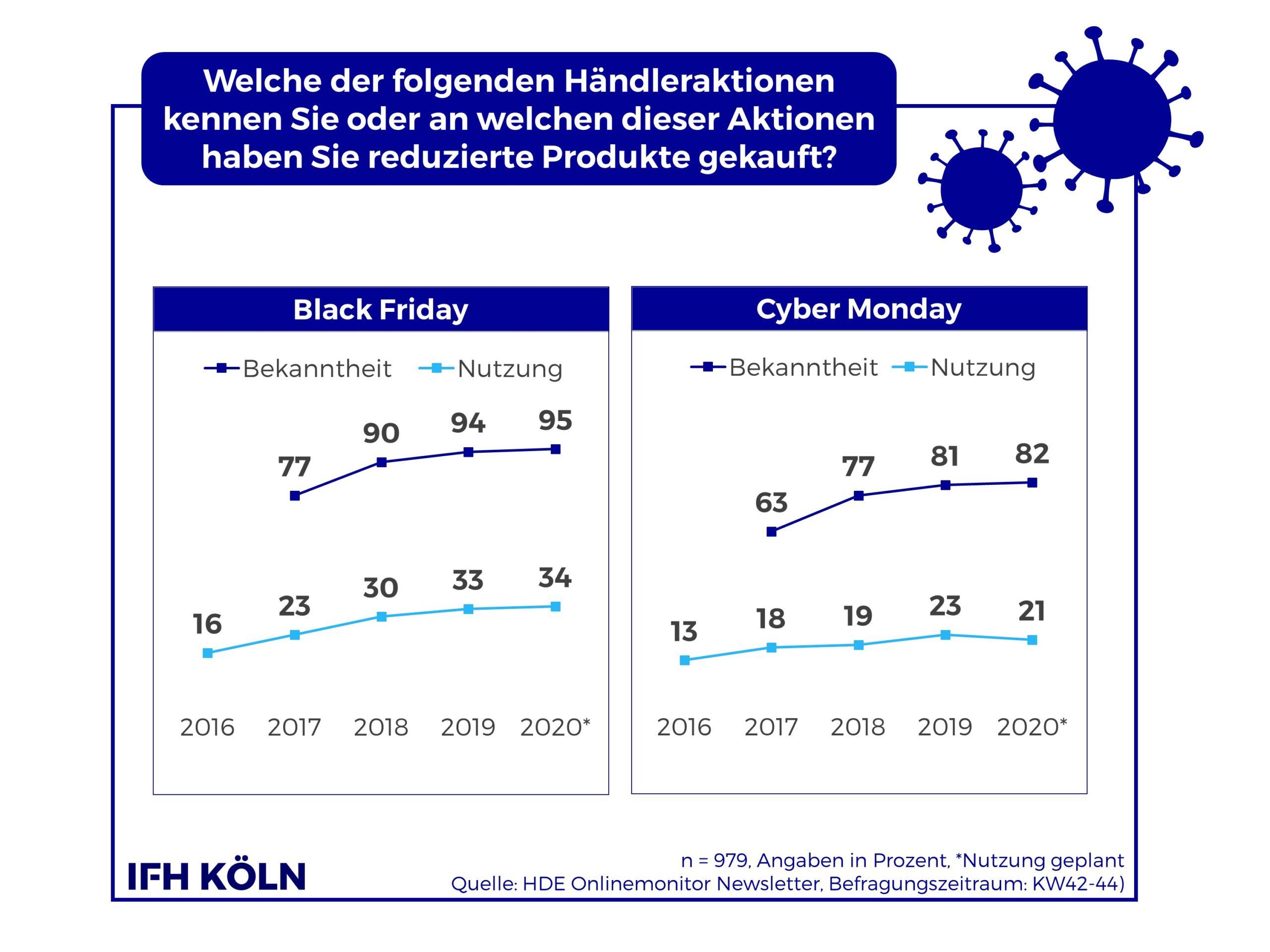 Grafik Cyber Week Bekanntheit udn Nutzung