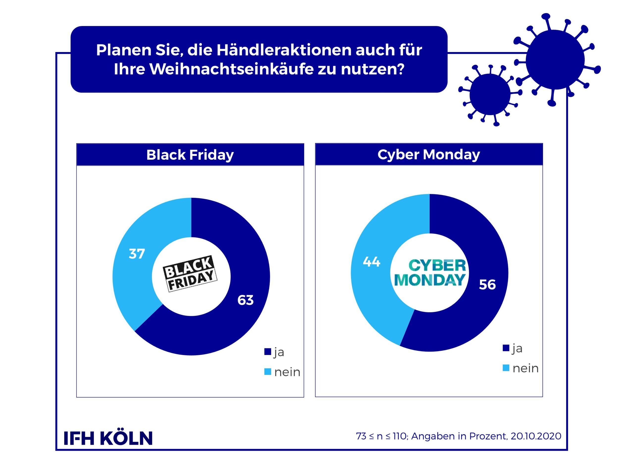 Grafik Cyber Week und Weihnachten