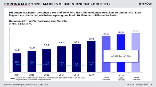 Grafik Marktvolumen Online 2020