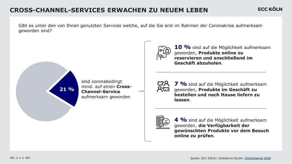 Beliebtheit Cross-Channel-Services