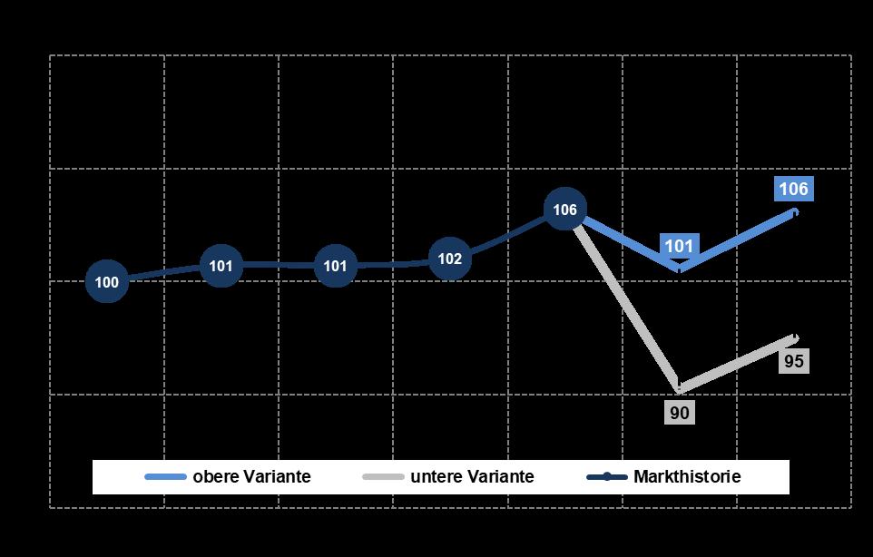 Indexentwicklung Schmuck- und Uhrenmarkt