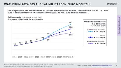 Wachstum Onlinehandel bis 2024