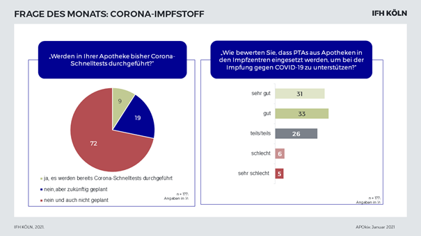 Corona-Impfstoff in deutschen Apotheken