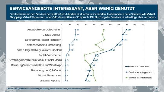Grafik Nutzung neuer Services im stationären Handel