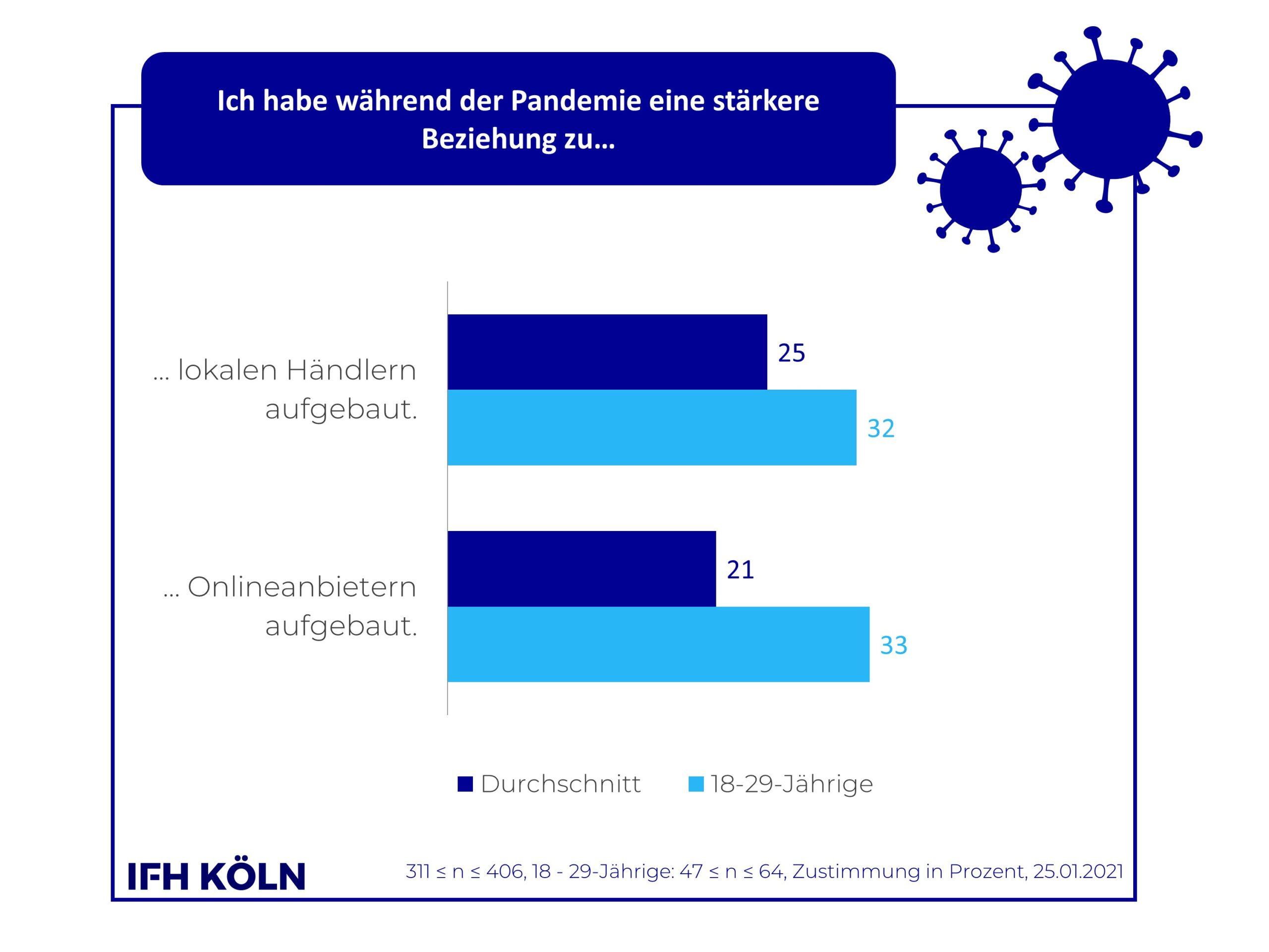 Grafik Kundenbindung Onlineanbieter vs. Stationär