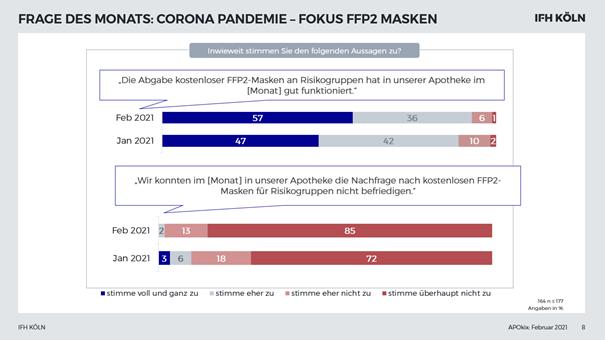 Grafik APOkix Abgabe FFP2-Masken