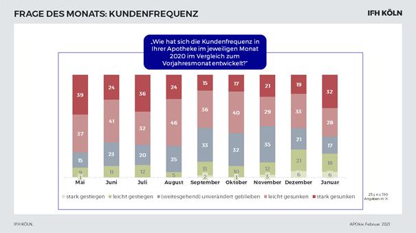 Grafik APOkix Kundenfrequenz während Corona in Apotheken