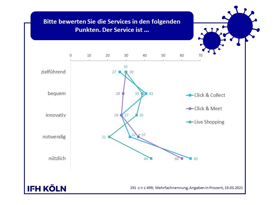 Grafik Vergleich Click & Meet / Click & Collect / Live Shopping