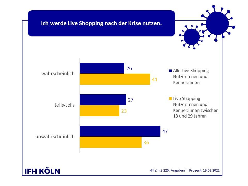 Grafik Zukünftige Nutzung Live Shopping