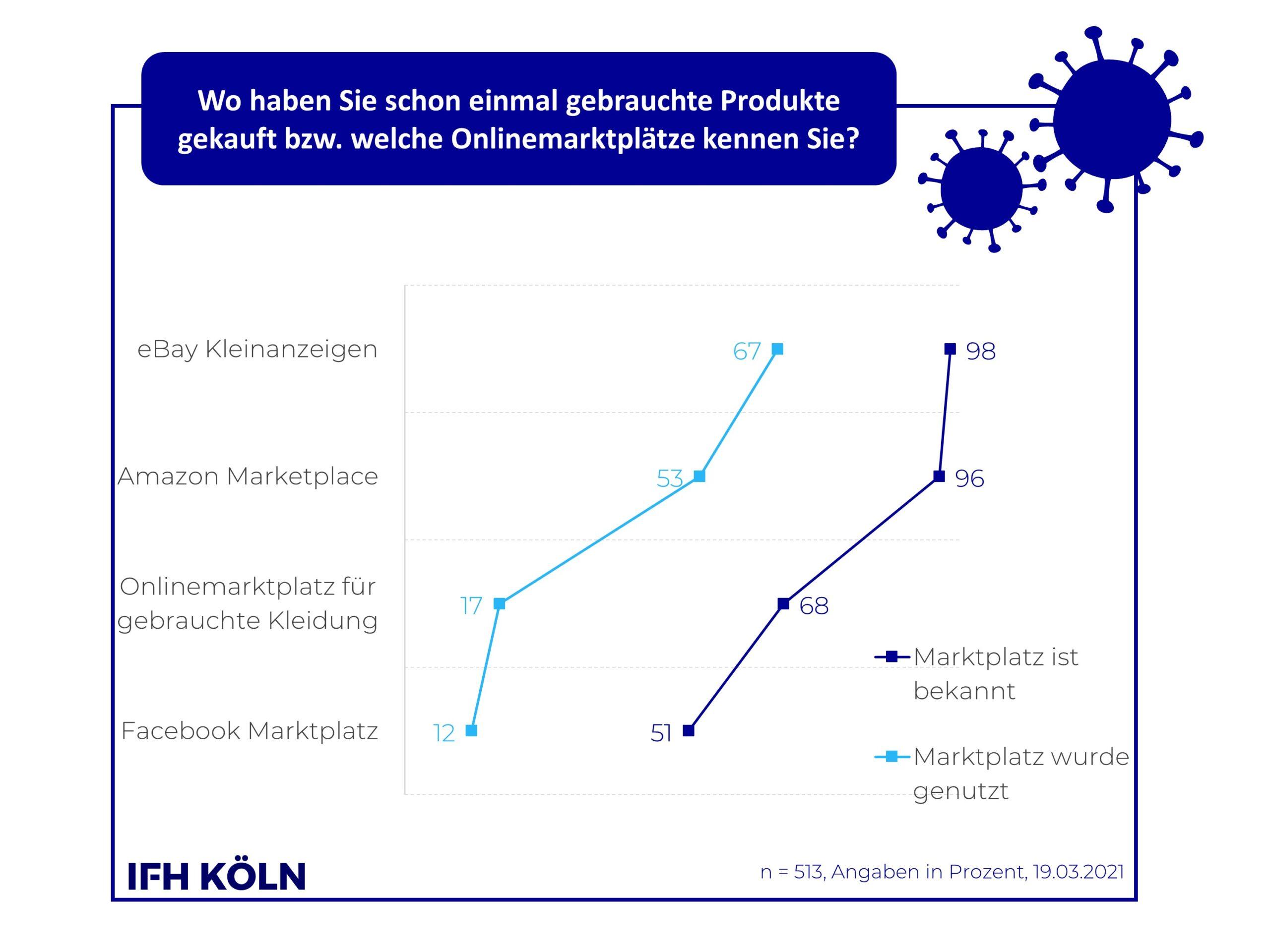Grafik Nutzungsvergleich Seconhandplattformen