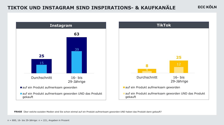Nutzung Instagram und TikTok im Vergleich