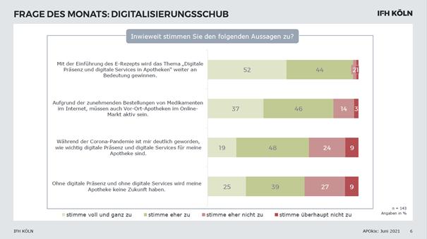APOkix Digitalisierungsschub in deutschen Apotheken