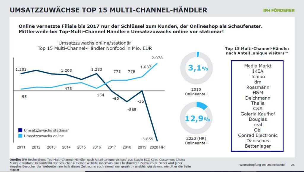 Grafik Top 15 Multichannel Händler in DE;