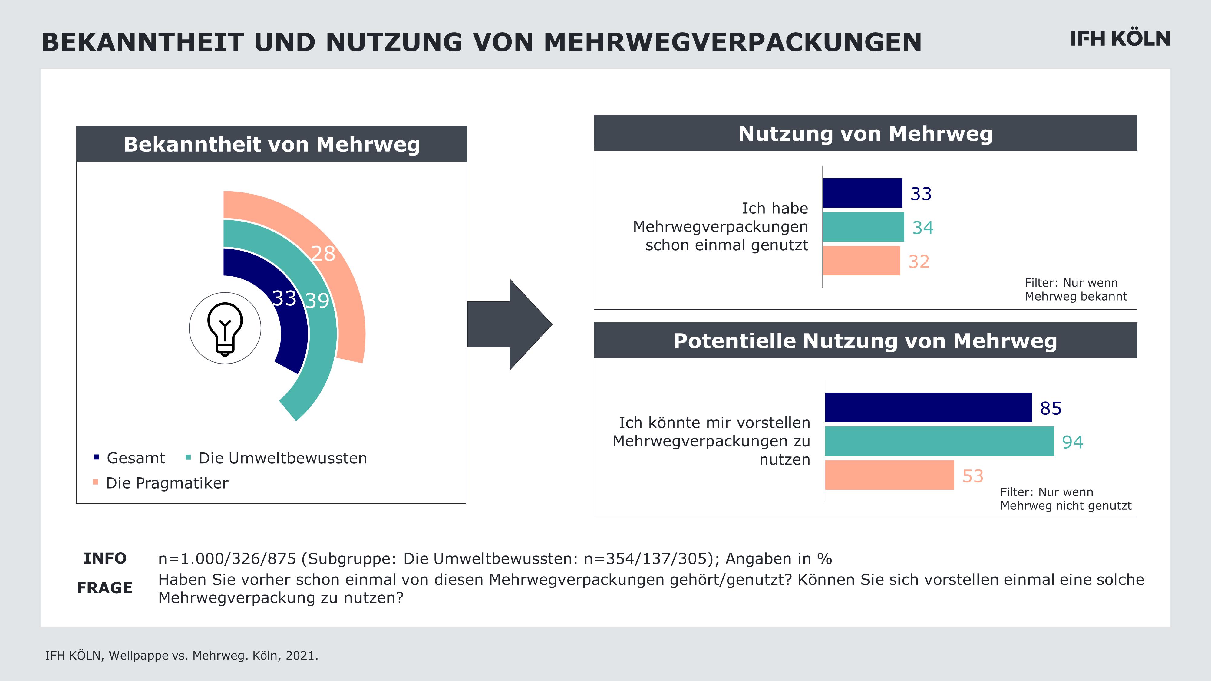 Bekanntheit und Nutzung von Mehrwegverpackungen