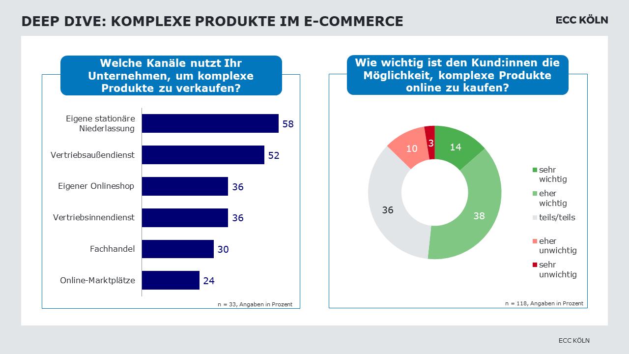 Grafik zu komplexen Produkten im B2B