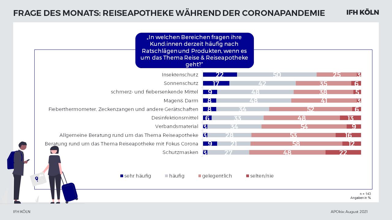 APOkix: Top-Ergebnisse Reiseapotheke Coronasommer 2021