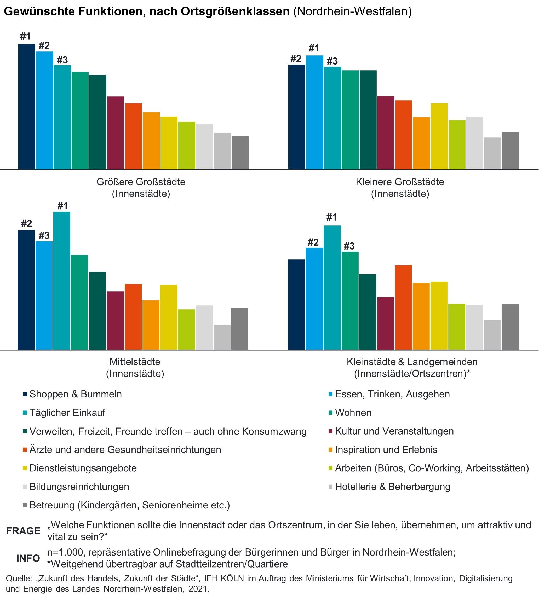 Grafik der gewünschte Funktionen der Städte NRWs