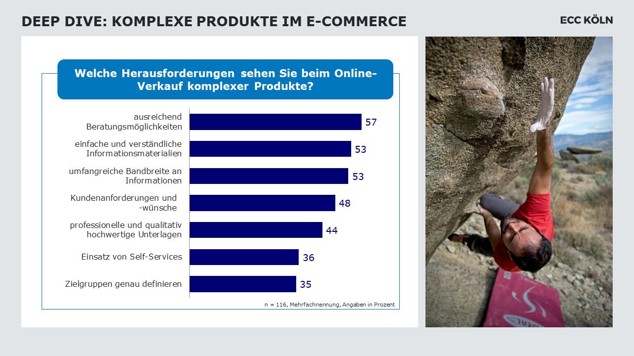 Grafik zu Herausforderungen beim Verkauf von komplexen Produkten im B2B