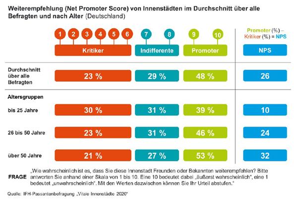Grafik Weiterempfehlung von Innenstädten in Deutschland nach Net Promoter Score
