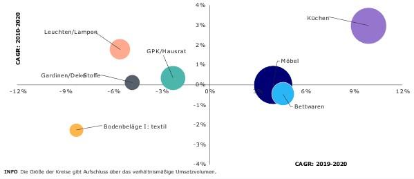 Wachstumsdynamik der Einzelmärkte