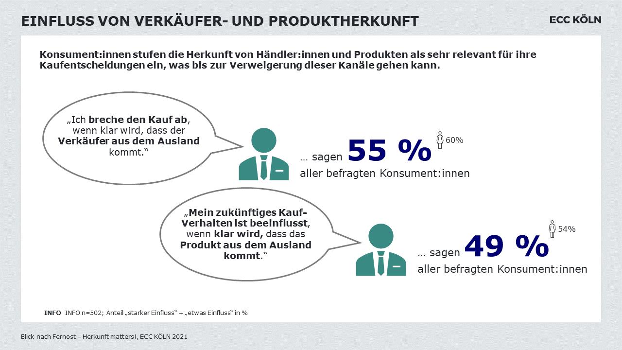 Grafik zum Einfluss von Verkäufer- und Produktherkunft auf den Kauf